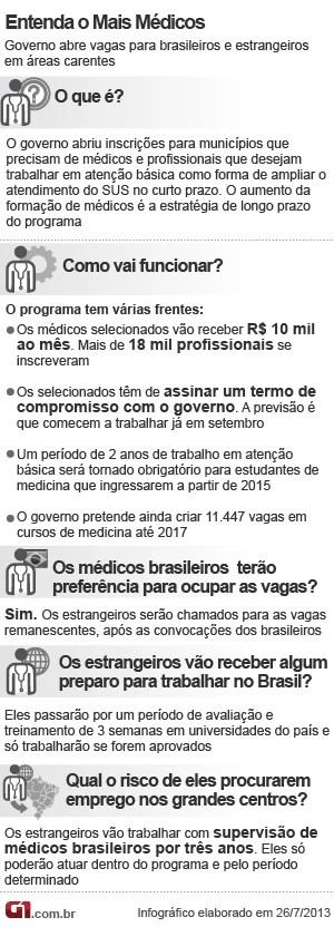 Mais Médicos Info V2 26.7 (Foto: Editoria de Arte/G1)
