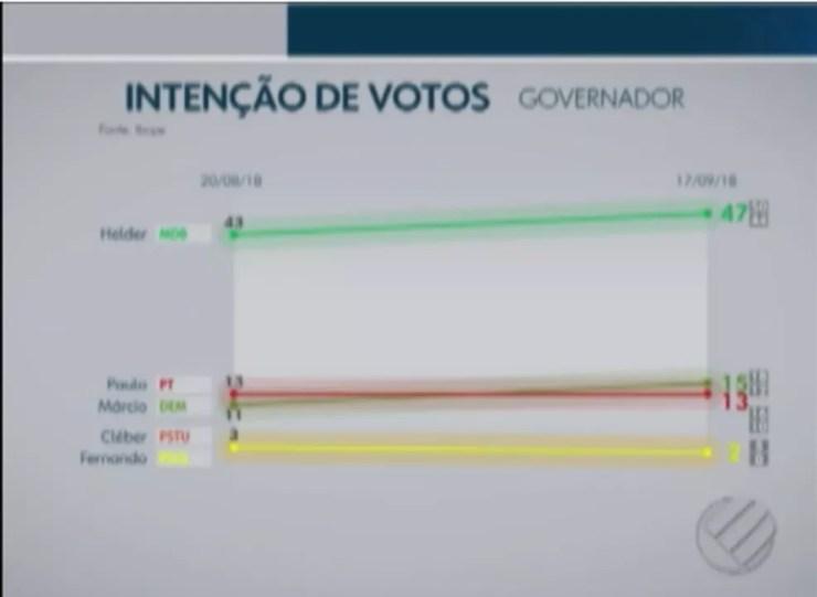 Ibope governo - Pará — Foto: Rede Liberal/Reprodução