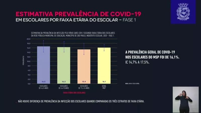 Inquérito sorológico da Prefeitura de SP feito com alunos da rede pública municipal  — Foto: Reprodução/Prefeitura de SP
