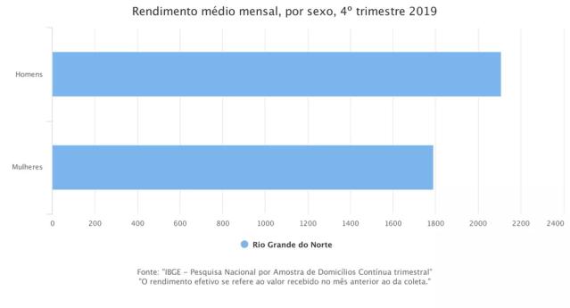 Rendimento mensal médio RN — Foto: Divulgação/IBGE
