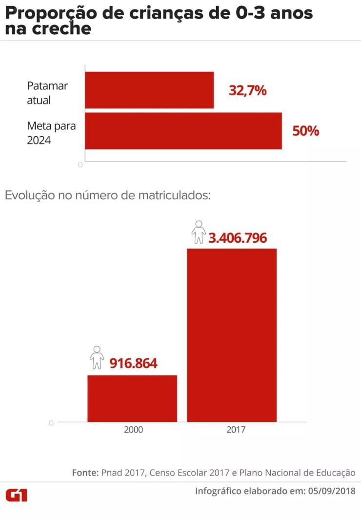 Proporção de crianças de 0 a 3 anos na creche aumentou significativamente, mas ainda não alcançou a meta do PNE. — Foto: Infográfico: Juliane Monteiro/G1