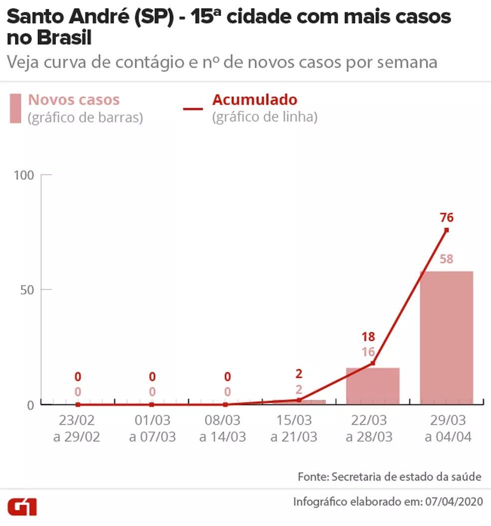 Curva de casos de Covid-19 em Santo André (SP) até 04/04 — Foto: Arte/G1