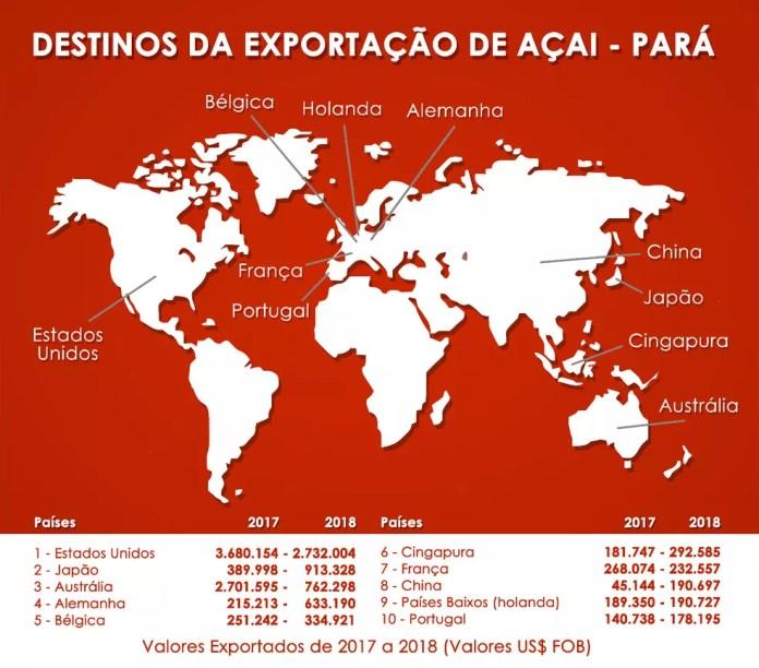 EUA o principal destino de exportação do açaí produzido no Pará — Foto: Solary Silva