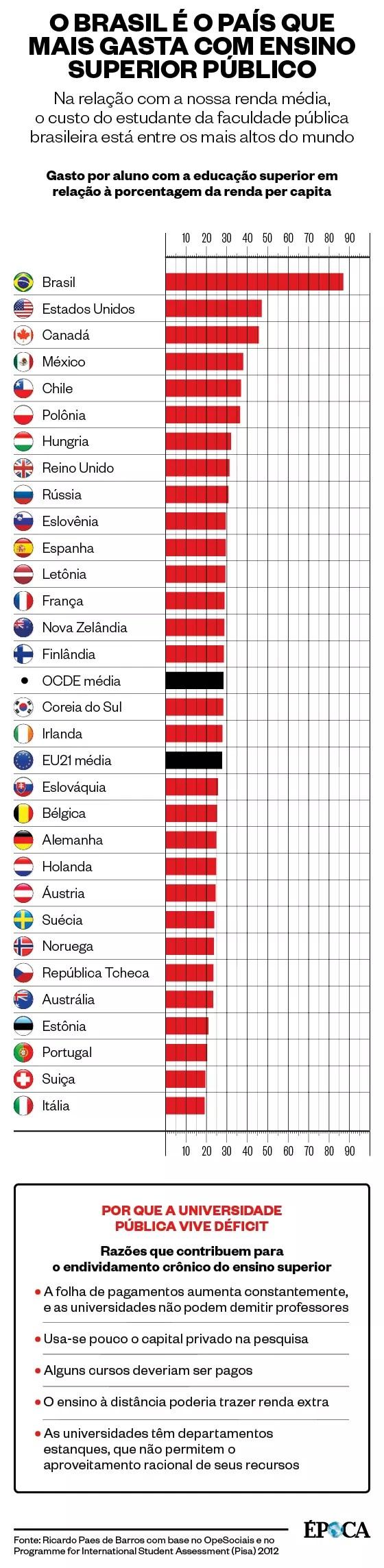 O Brasil é o país que mais gasta com ensino superior público (Foto: Época)