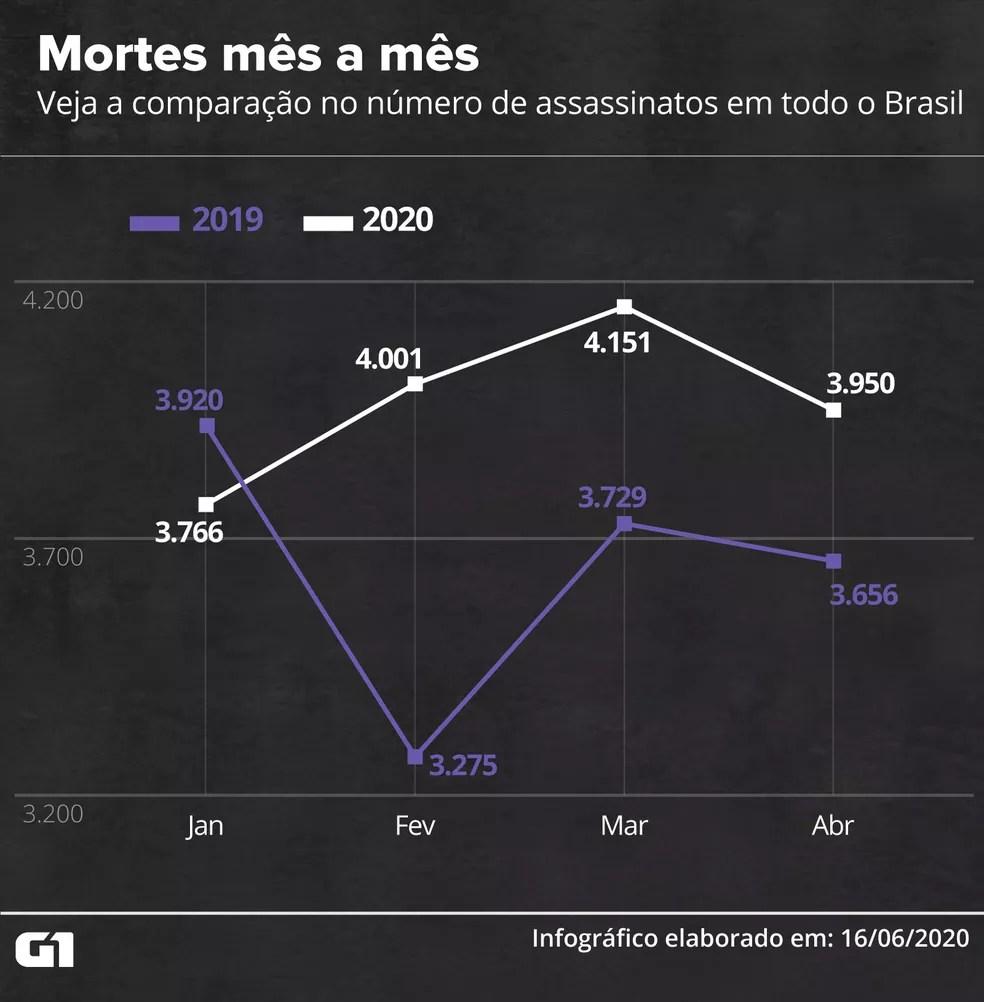 Veja a comparação no número de assassinatos em todo o Brasil — Foto: Rodrigo Sanches/G1