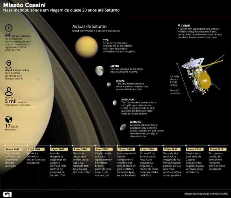 Missão Cassini (Foto: Roberta Jaworski/Arte G1)