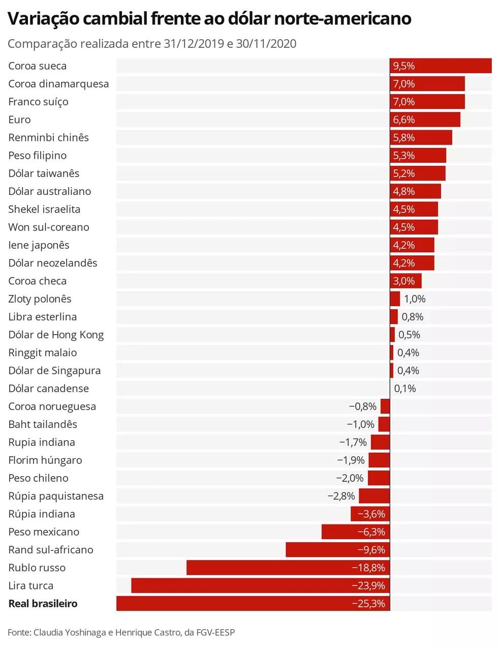 Variação do câmbio — Foto: Economia G1