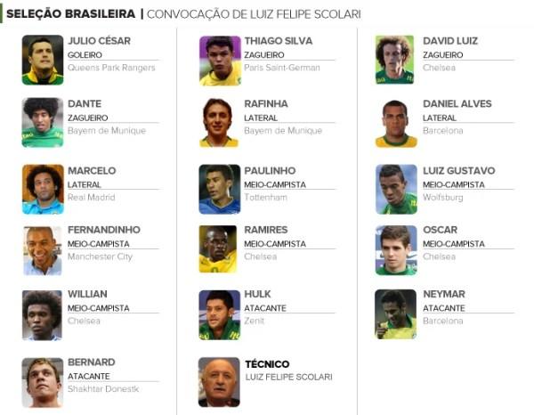 INFO convocação brasil Luiz Felipe Scolari (Foto: Editoria de arte)