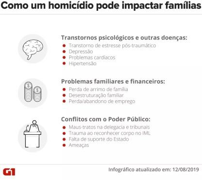 Como um homicídio pode afetar os familiares e pessoas próximas da vítima — Foto: Wagner Magalhãe/G1
