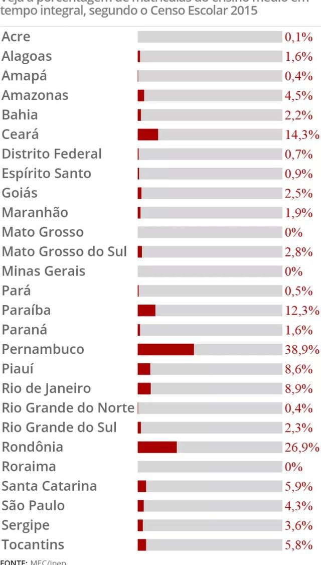 Veja a porcentagem de matrículas do ensino médio em tempo integral, segundo o Censo Escolar 2015 (Foto: Arte/G1)