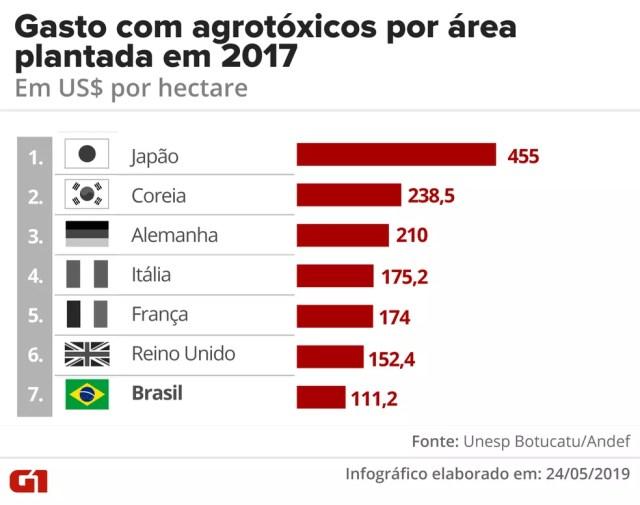 Brasil ocupou 7º lugar na lista de países que mais usaram agrotóxicos por área plantada em 2019 — Foto: Betta Jaworski/G1
