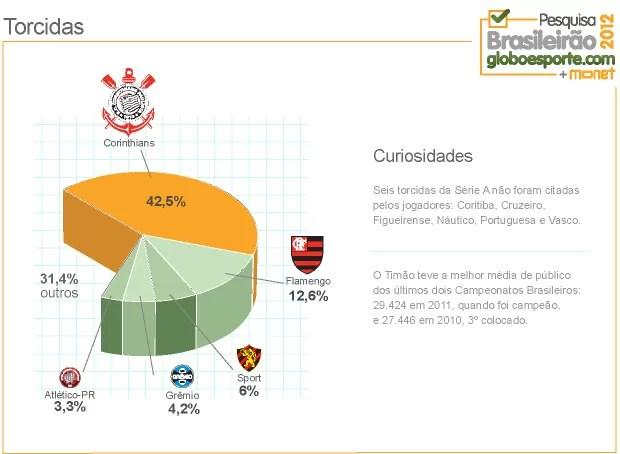 grafico_torcidas (Foto: Infoesporte)