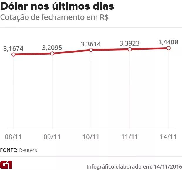 Dólar nos últimos dias (Foto: G1)