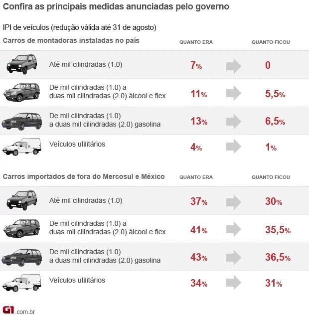 IPI; carros; mantega (Foto: G1)