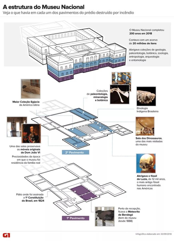Museu Nacional: arte mostra o que havia em cada um dos pavimentos do prédio destruído por incêndio (Foto: Infográfico: Claudia Peixoto, Juliane Monteiro e Karina Almeida/G1)