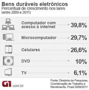 PC com internet é bem durável que mais cresceu nos lares, diz IBGE (Foto: Editoria de Arte / G1)