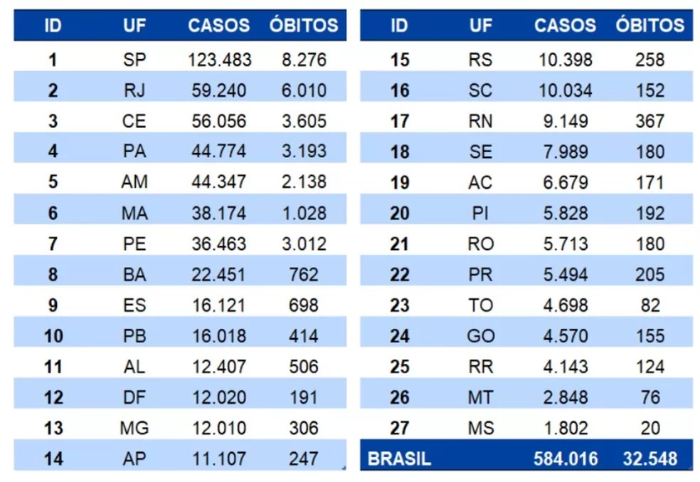 Balanço de casos e mortes por coronavírus no Brasil em 3 de junho — Foto: Ministério da Saúde/Divulgação