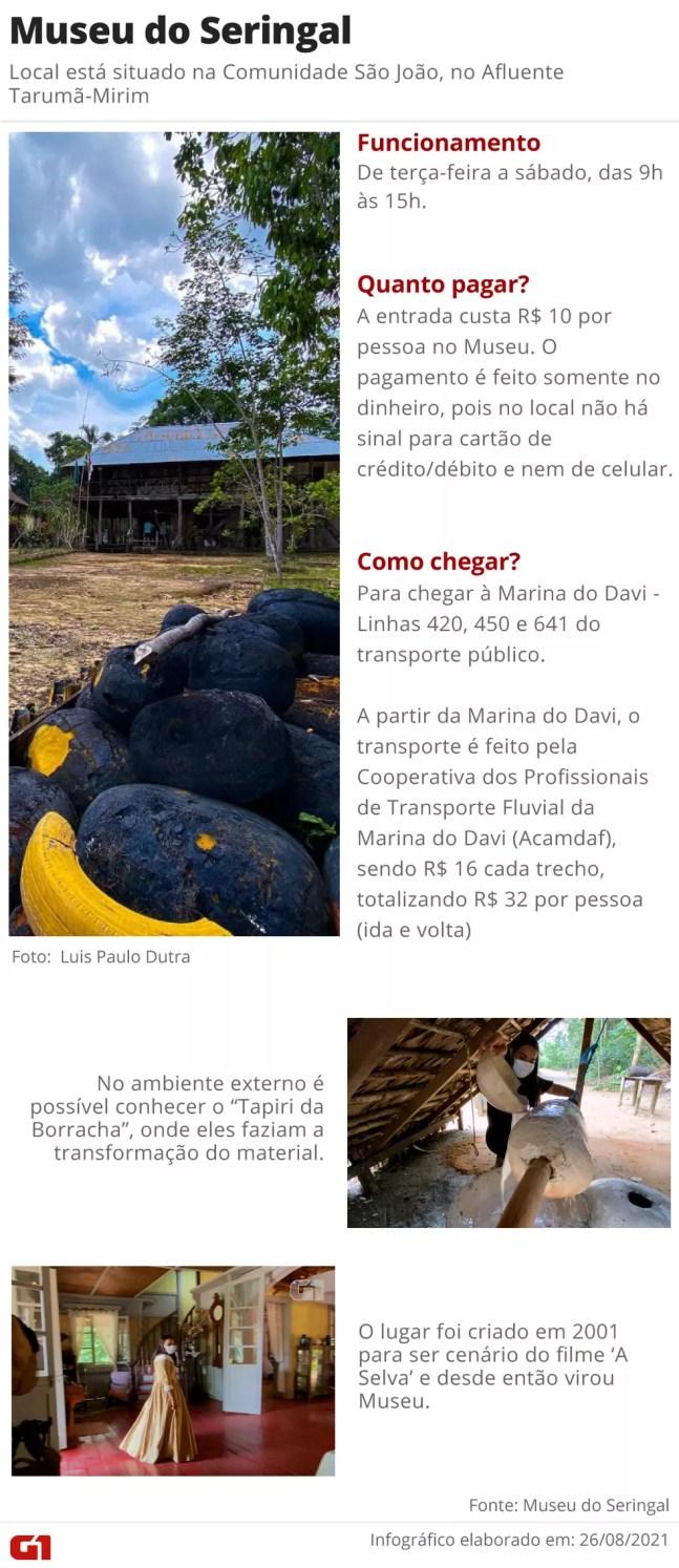 Informações sobre o Museu do Seringal — Foto: Luis Paulo Dutra/G1 AM