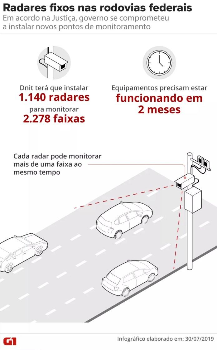 Radares fixos nas rodovias federais — Foto: Rdorigo Sanches/G1