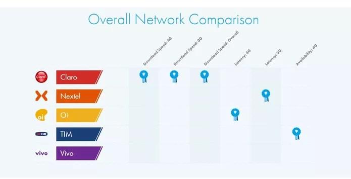 Operadora Claro lidera ranking feito pela OpenSignal (Foto: Reprodução/OpenSignal)