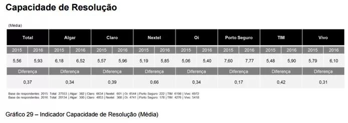 """Gráfico com médias das avaliações no quesito """"Resolução de problemas"""", nos anos de 2015 e 2016 (Foto: Reprodução/Anatel)"""