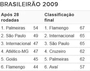 Tabela - G6 Brasileirão 2009 (Foto: Futdados / Globoesporte.com)