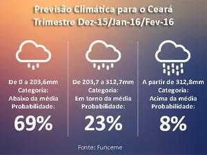 Chance de chuva abaixo da média é de 69%, diz Funceme (Foto: Funceme/Reprodução)