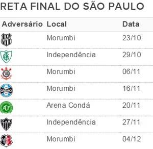 São Paulo tabela 32ª rodada (Foto: Divulgação)