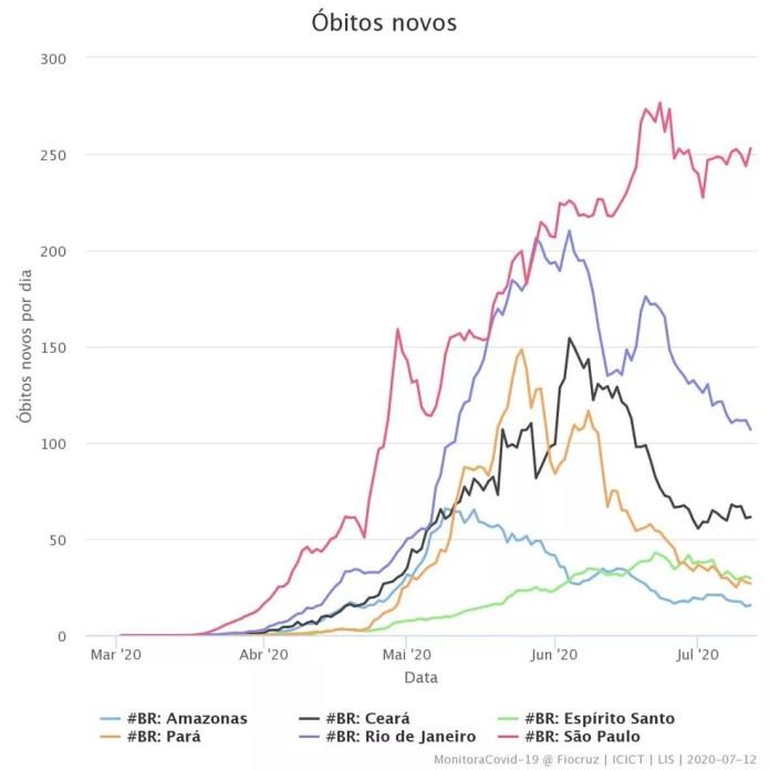 Gráfico de comparação da curva de novas mortes causadas pela Covid-19 entre estados brasileiros — Foto: Sesa/ES