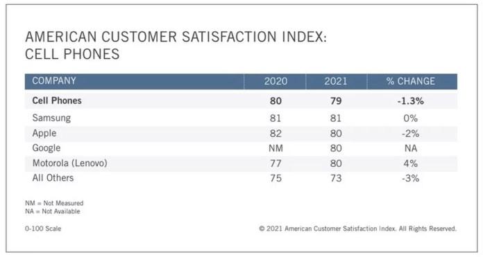 Samsung ultrapassa Apple e conquista primeiro lugar de satisfação na ASCI — Foto: Reprodução/ASCI