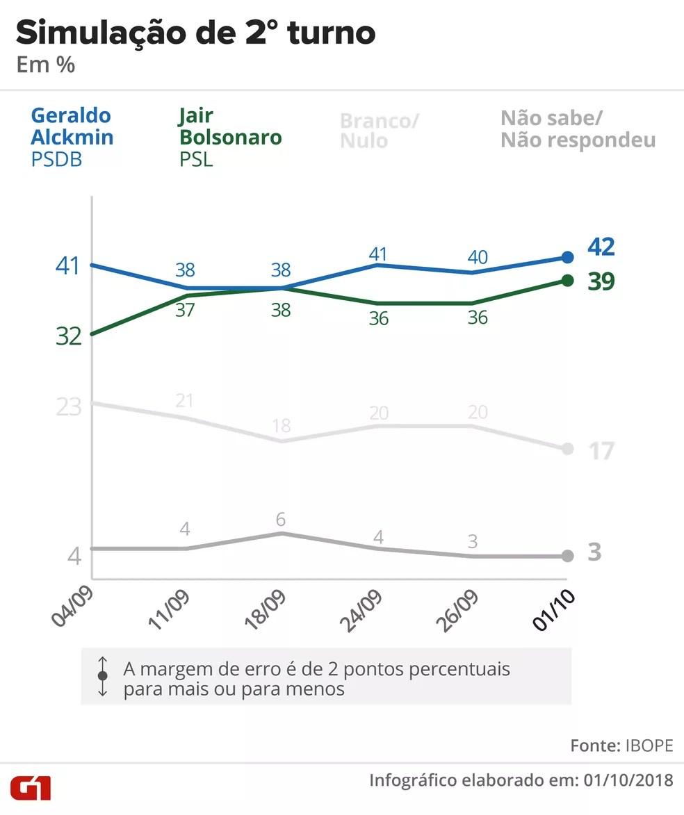Pesquisa Ibope – 1º de outubro – simulação de 2º turno entre Alckmin e Bolsonaro. — Foto: Arte/G1