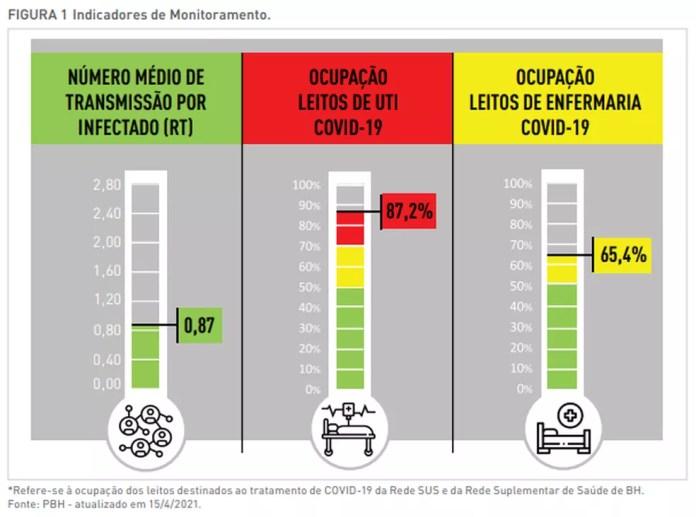 Ocupação de leitos de UTI volta a crescer em BH — Foto: Prefeitura de Belo Horizonte/ Divulgação