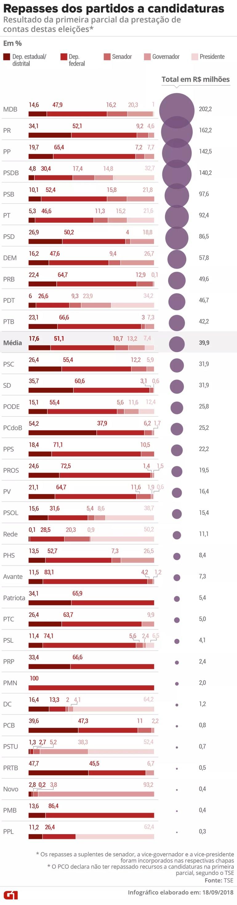 Repasses dos partidos a candidaturas: resultado da primeira parcial da prestação de contas dos partidos nas eleições de 2018 — Foto: Betta Jaworski / G1