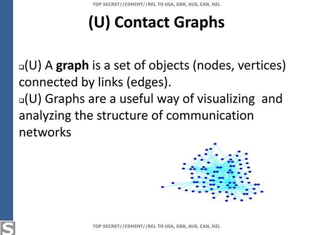 The definition of a graph