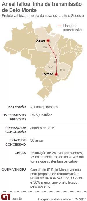 Consórcio de chineses e Eletrobrás vence leilão de linha de Belo Monte (Foto: Editoria de Arte/G1)