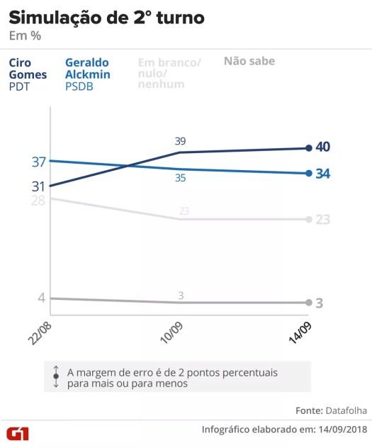 Datafolha - 14 de setembro de 2018 - Simulação de segundo turno entre Ciro x Alckmin — Foto: Arte/G1