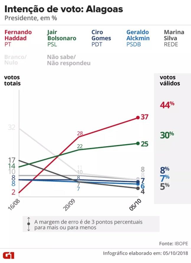 Pesquisa Ibope - Alagoas - Evolução da intenção de voto para presidente no estado — Foto: Arte/G1