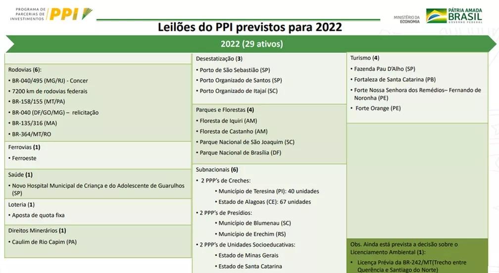 Projetos do PPI previstos para serem leiloados em 2022 — Foto: Divulgação