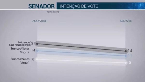 Pesquisa Ibope para senador no Acre de 20/09  — Foto: Reprodução/TV Globo