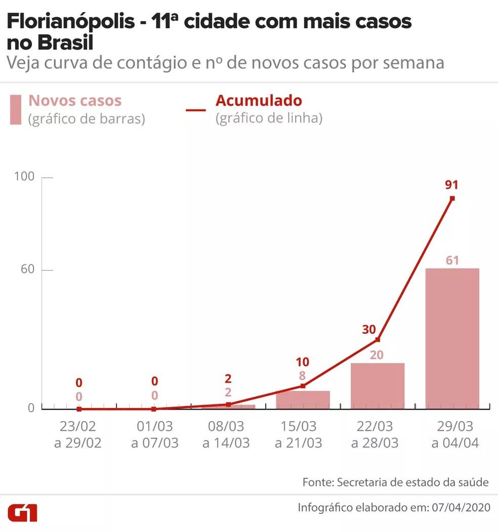 Curva de contágio de Covid-19 em Florianópolis até 04/04 — Foto: Arte/G1