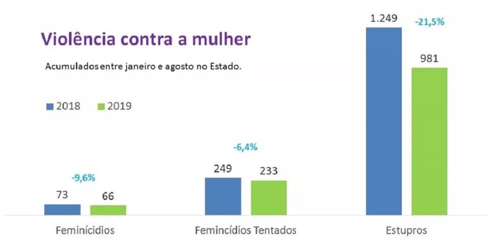 Dados de violência contra a mulher — Foto: SSPRS/Divulgação