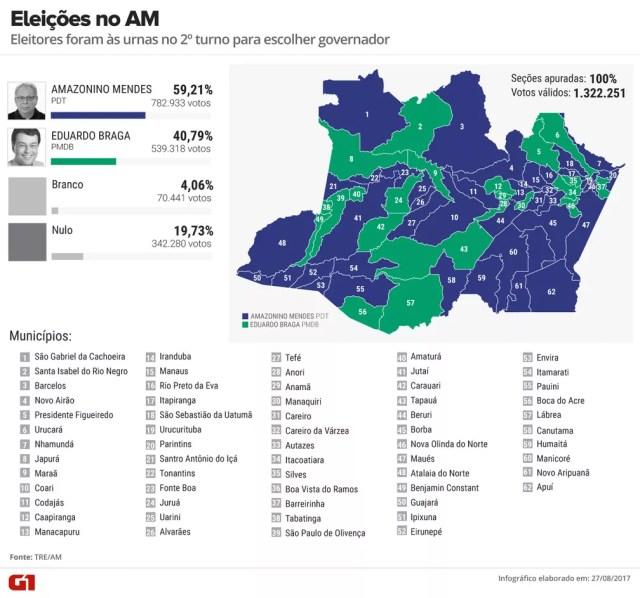 Eleições no Amazonas: resultado por município (Foto: Arte G1)