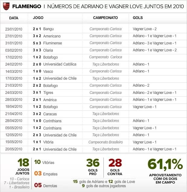 Info Adriano e Love juntos no Flamengo (Foto: infoesporte)