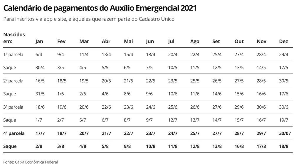 Governo antecipa calendário do pagamento da 4ª parcela do Auxílio Emergencial — Foto: Economia G1