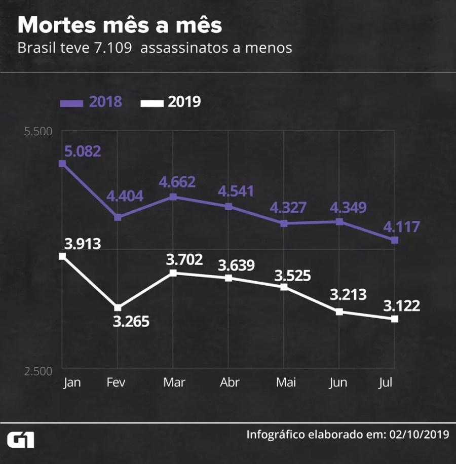 Mortes mês a mês no Brasil — Foto: Rodrigo Cunha/G1