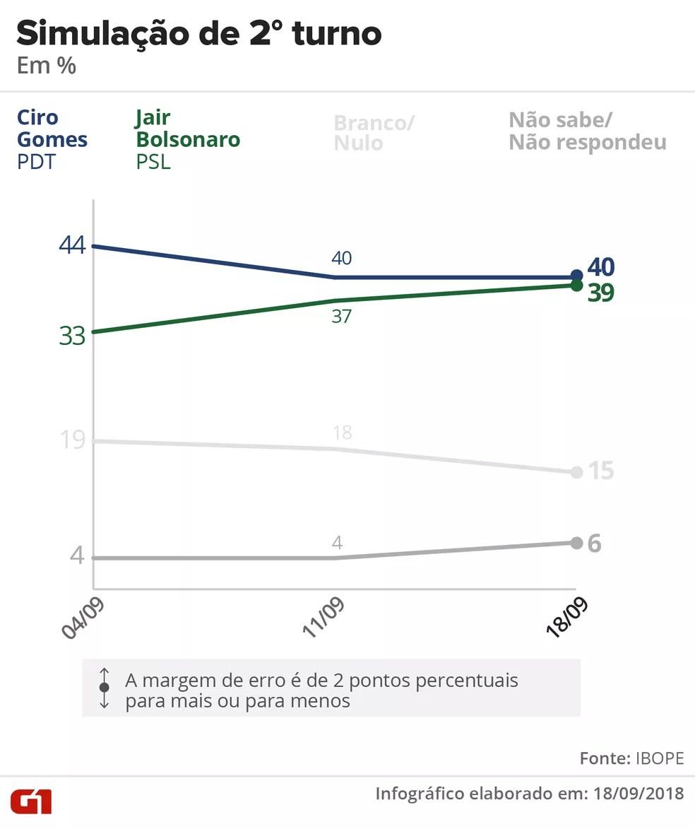 ibope-1809-2-turno-ciro-bolsonaro Pesquisa Ibope: Bolsonaro, 28%; Haddad, 19%; Ciro, 11%; Alckmin, 7%; Marina, 6%