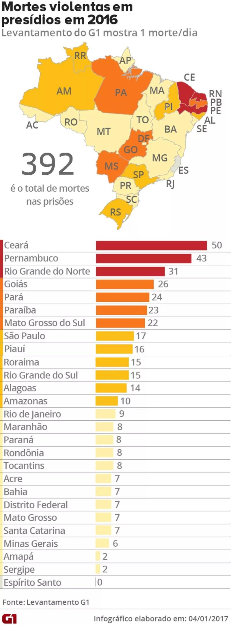 Brasil teve quase 400 mortes violentas nos presídios em 2016 (Foto: Editoria de Arte/G1)