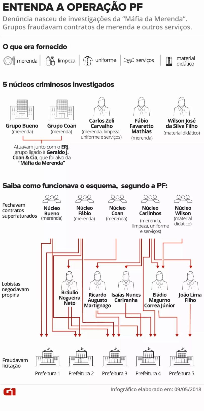 Entenda a Operação Prato Feito, que apura desvios em prefeituras  (Infográfico: Juliane Monteiro/G1