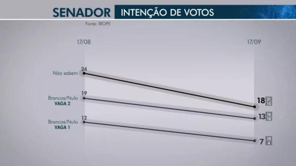 Pesquisa Ibope para senador em Roraima em 18/09 — Foto: Reprodução/TV Globo