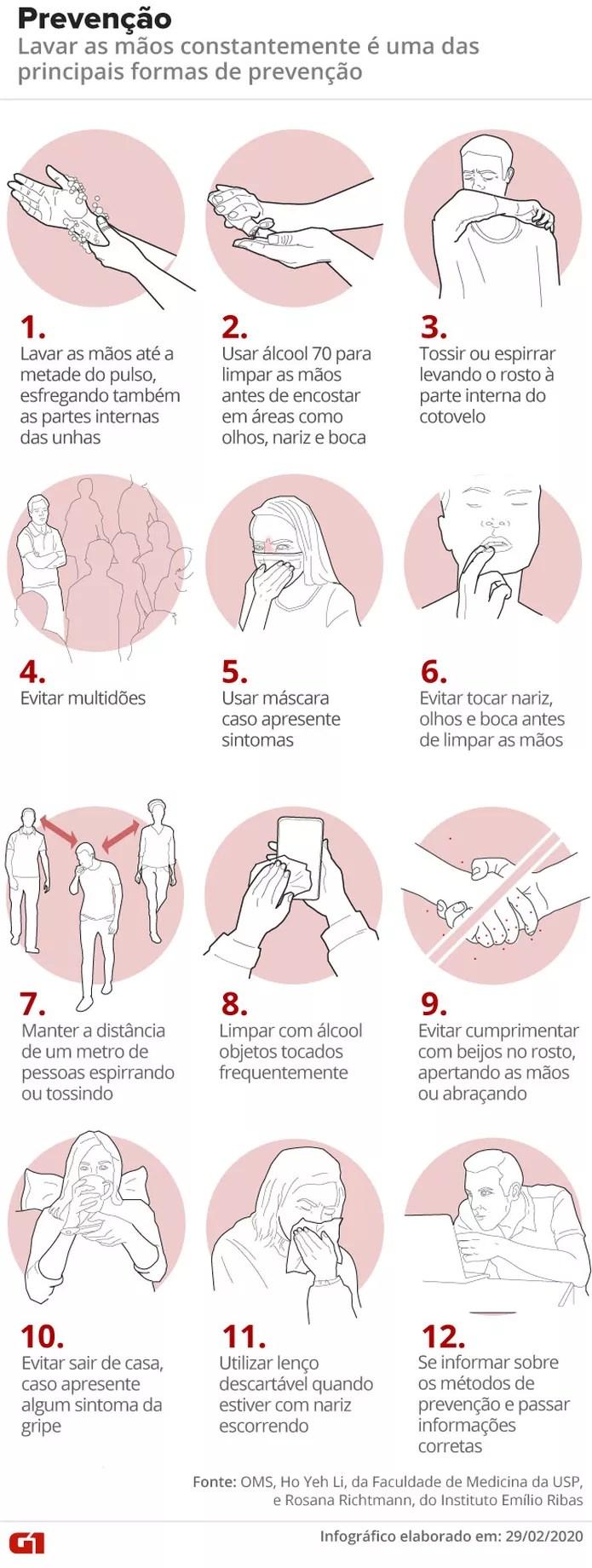 Segundo caso de novo coronavírus no Brasil é confirmado em São ...